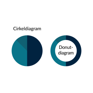 Voorbeeld van een cirkeldiagram en donutdiagram