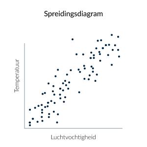 Voorbeeld van een spreidingsdiagram
