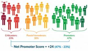 Wat is ook alweer de Net Promotor Score (NPS)? Zo leg je het eenvoudig uit in beeld!