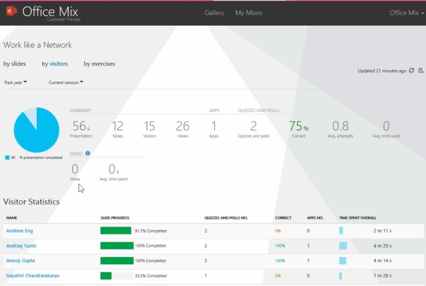 Screenshot van Office Mix Analytics