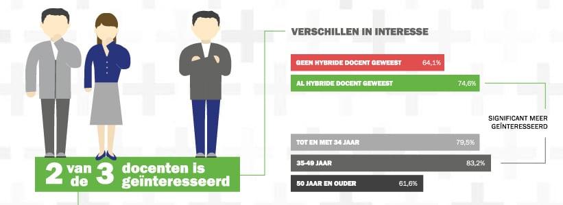 Voorbeeld-infographic Hybride Docent