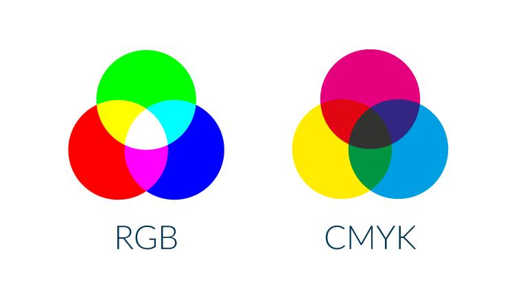 RGB en CMYK