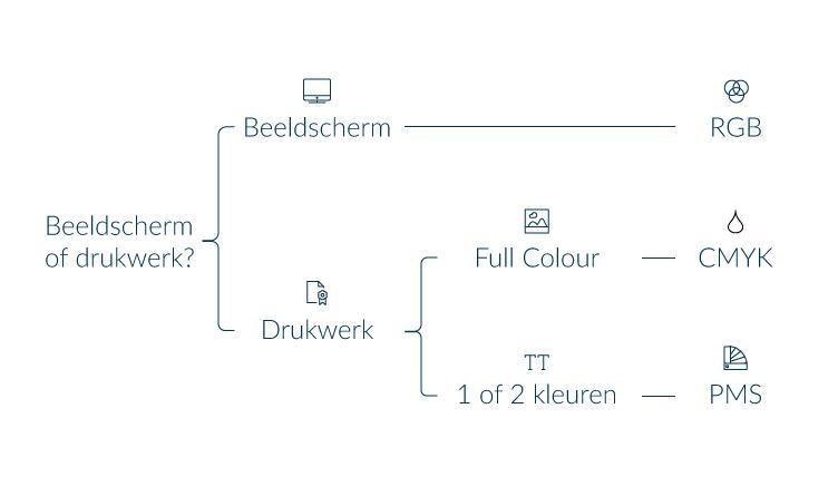 RGB of CMYK -Schema
