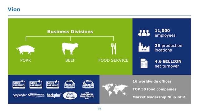 Voorbeeld-presentatie Vion Food Group