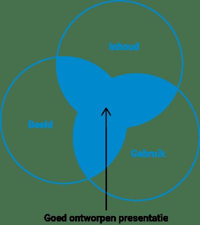 Model voor het maken van een goede presentatie