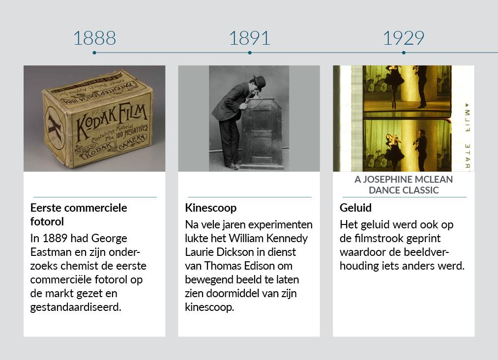 Tijdlijn beeldverhoudingen 1888-1929