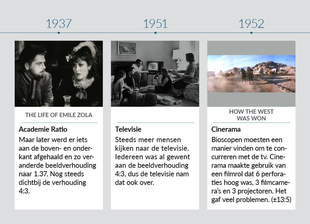 Tijdlijn beeldverhoudingen 1937-1952