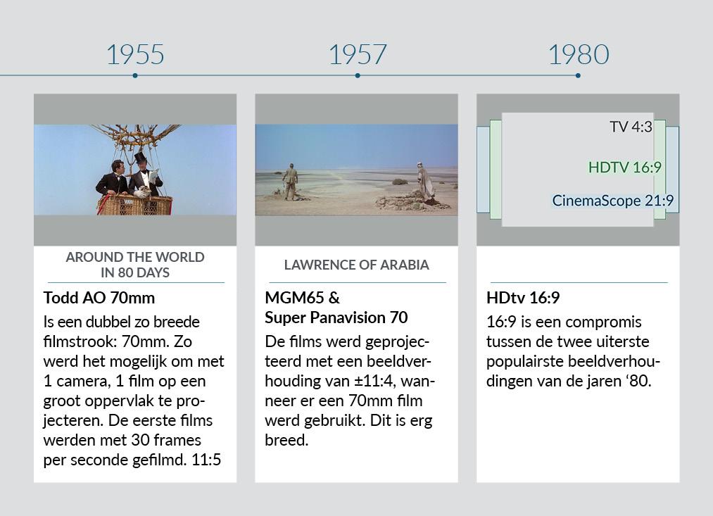 Tijdlijn beeldverhoudingen 1955-1980