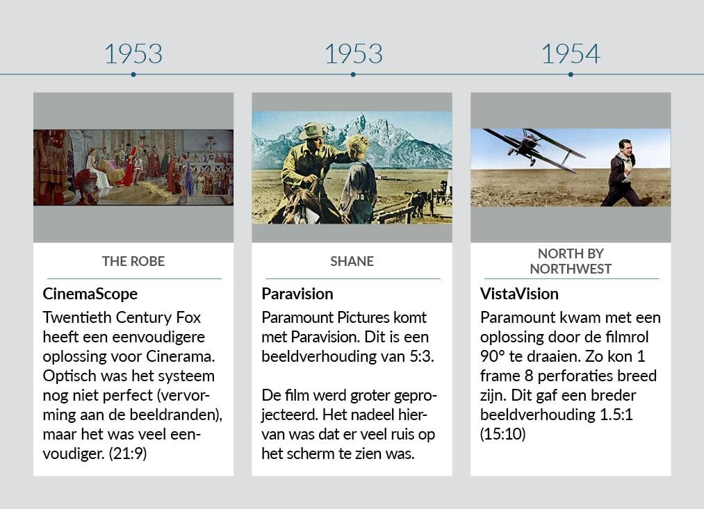 Tijdlijn beeldverhoudingen 1953-1954