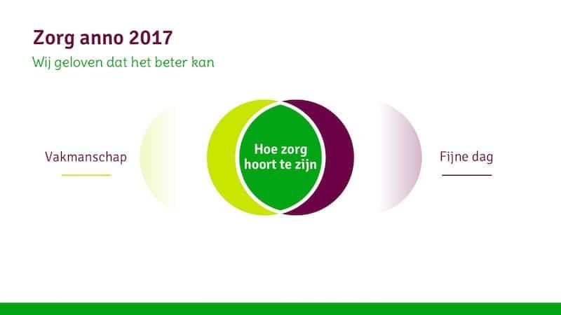 Fris ontwerp van de sales-presentatie voor Ecare
